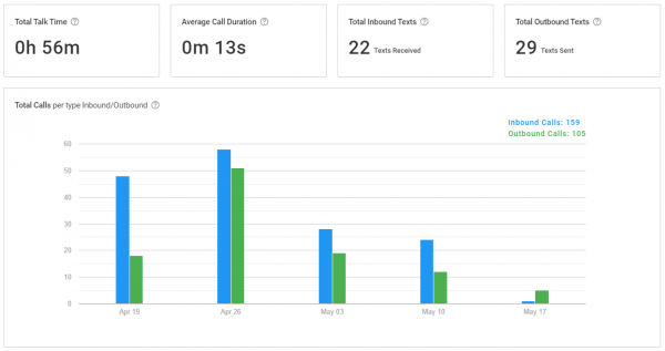 communications data in smrtphone gives business insights